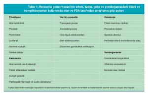 jtfp-2016-1-gonore-antibiyotik-1